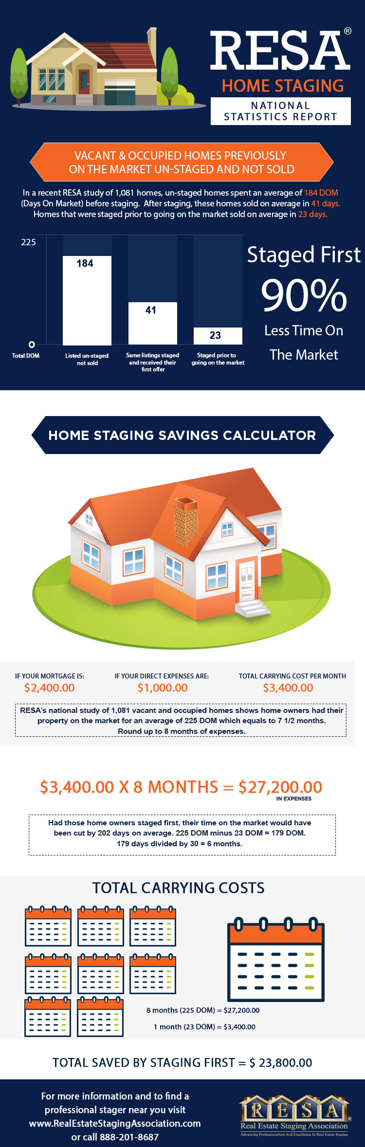 Statistics prove home staging works
